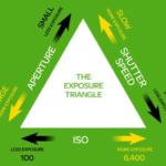 Tam giác phơi sáng : Khẩu độ, tốc độ, nhạy sáng ISO