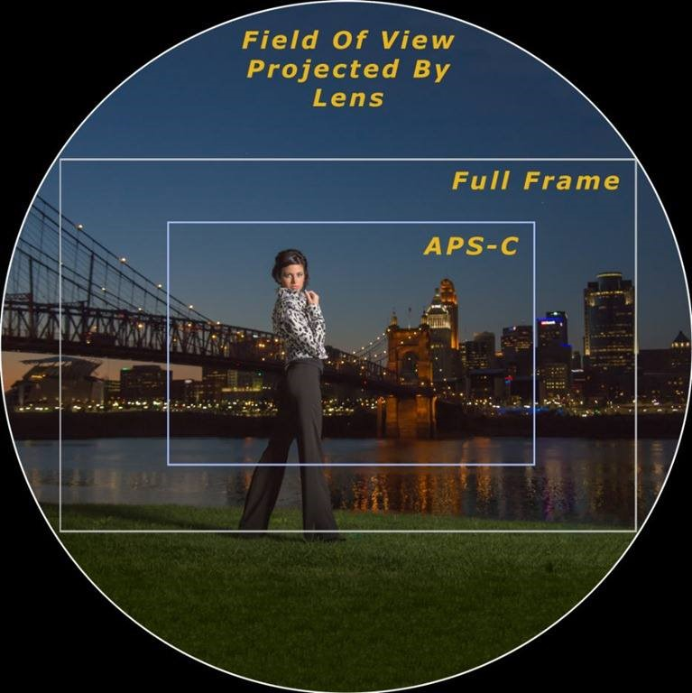 full frame va crop